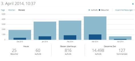 Blog-Statistik-04-2014