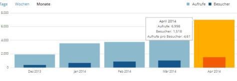 Blog-Statistik-2014-04