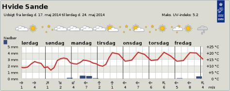 Wetteraussicht-Donnerstagmorgen