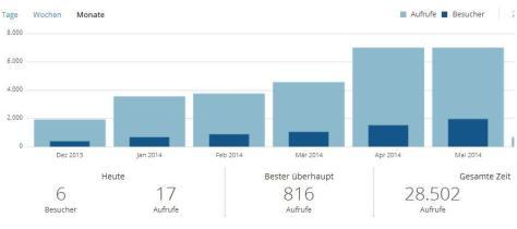 Blog-Statistik-2014-05