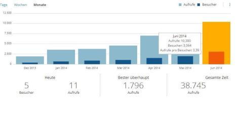 Blog-Statistik-2014-06