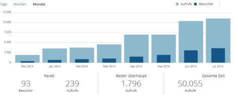 Blog-Statistik-2014-07