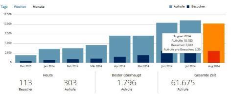 Blog-Statistik-2014-08