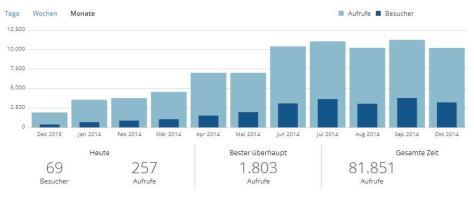 Blog-Statistik-2014-10