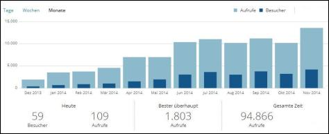 Blog-Statistik-2014-11
